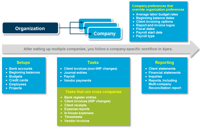 About multi-company