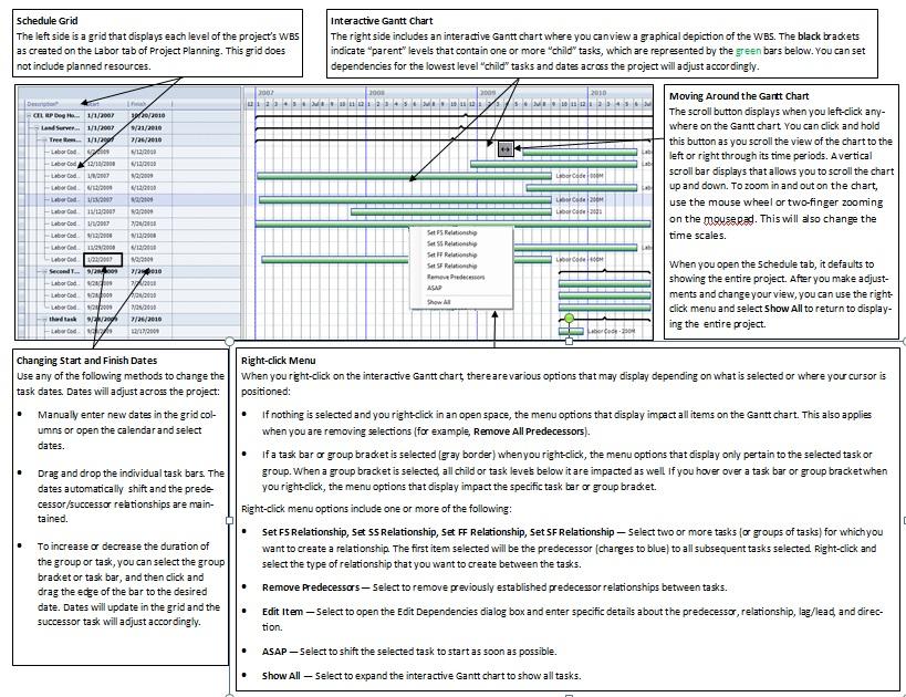 Scheduling Dependent Tasks Using The Gantt Chart